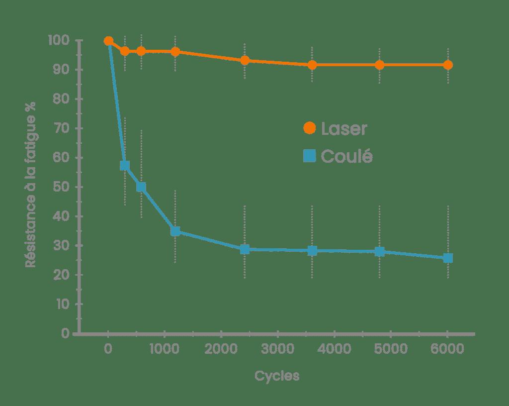 Graph 3DRPD